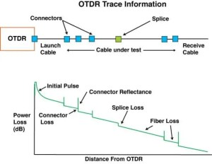 OTDR Trace
