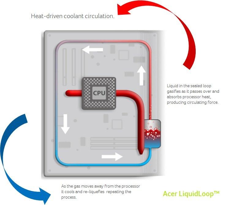 Risultati immagini per LiquidLoop acer