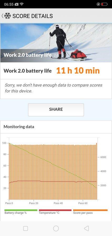 Oppo F7 Battery Test (1)