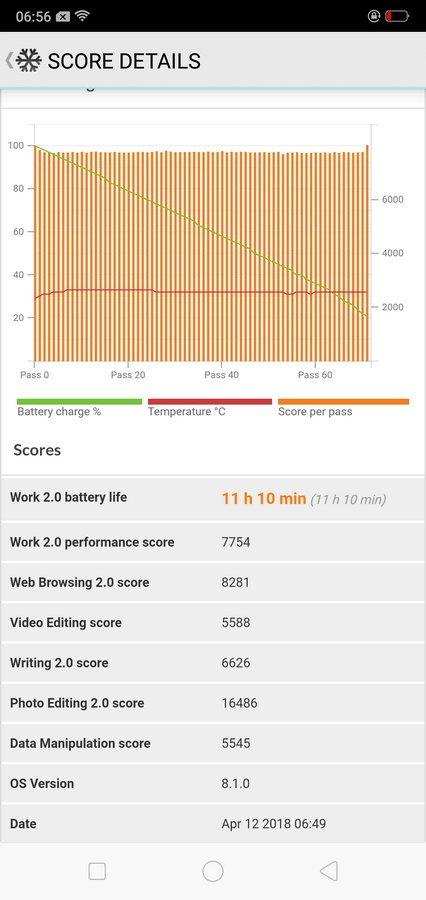 Oppo F7 Battery Test (2)