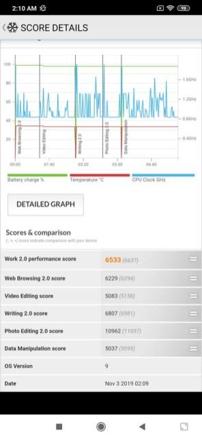 Redmi Note 8 PCMark (1)