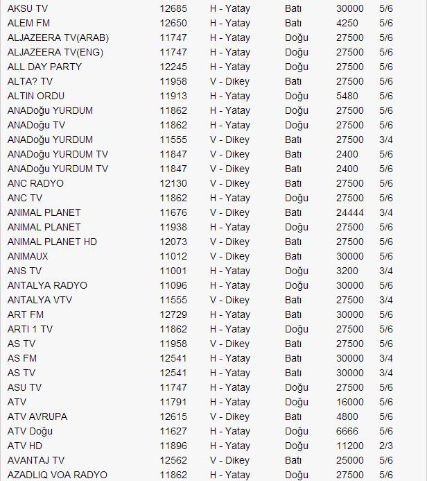 yeni-turksat-4a-uydu-frekans-listesi-2014-02