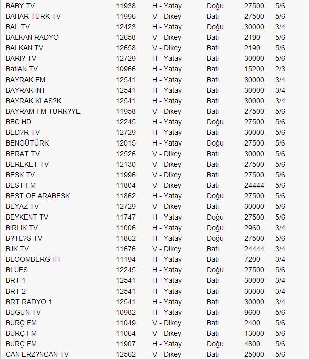 yeni-turksat-4a-uydu-frekans-listesi-2014-03