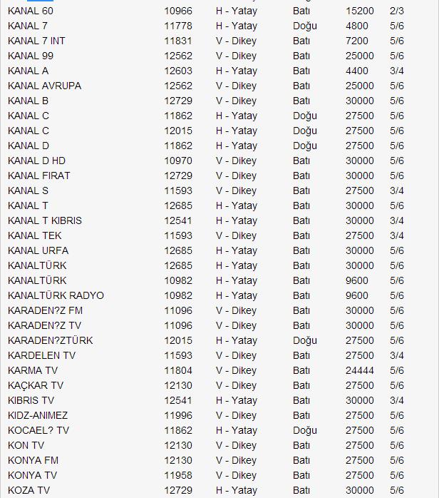 yeni-turksat-4a-uydu-frekans-listesi-2014-08