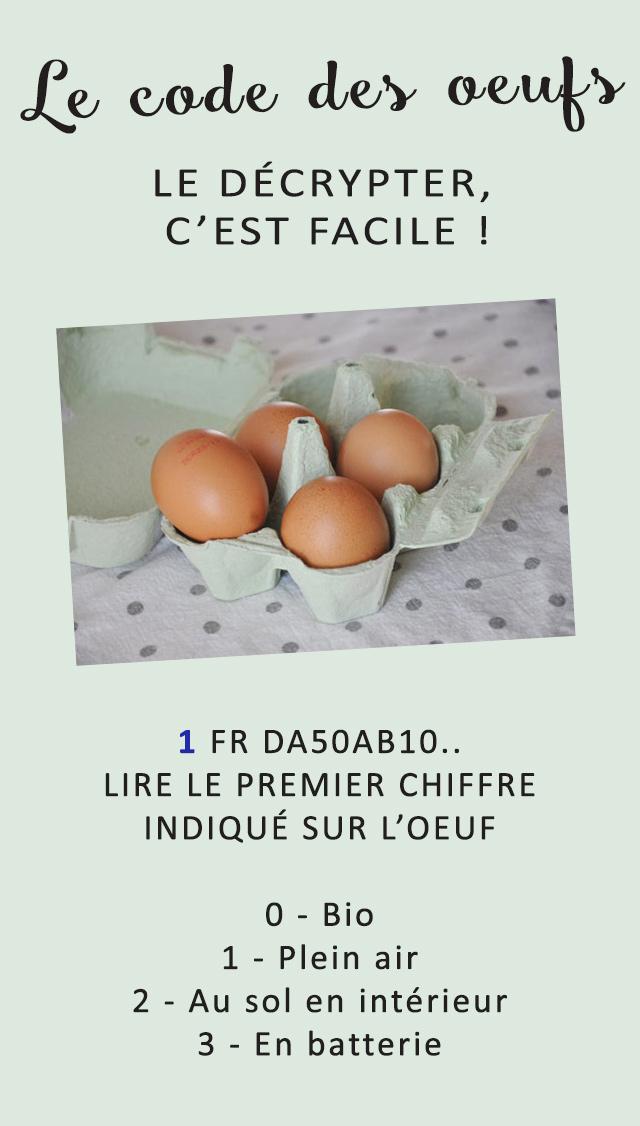 Lire le code des oeufs pour connaître les conditions d'élevage des poules: aide-mémoire! Plus de détails sur le blog Birds & Bicycles - Green Lifestyle