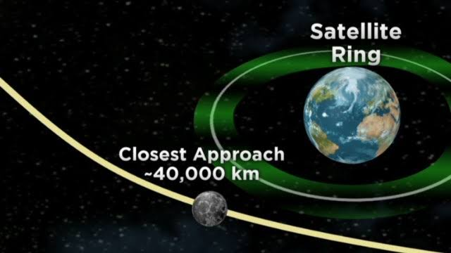 Asteroid Near by Earth