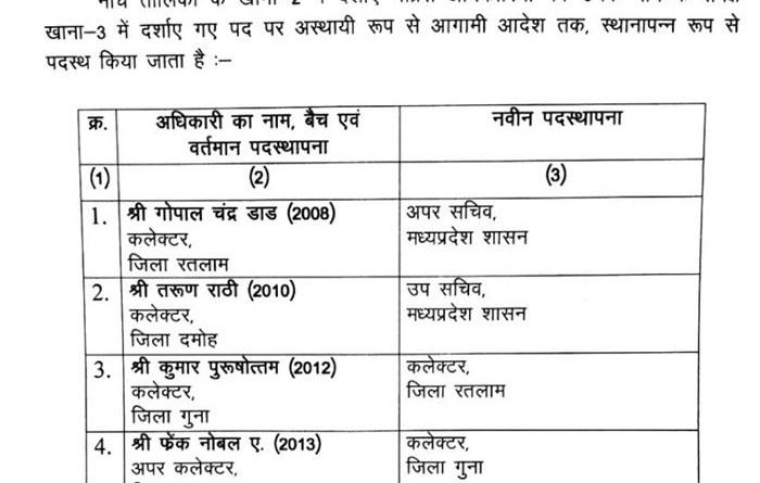 Transfer in Madhya Pradesh: आईएएस के तबादले, गुना कलेक्टर कुमार पुरुषोत्तम को अब रतलाम का दायित्व