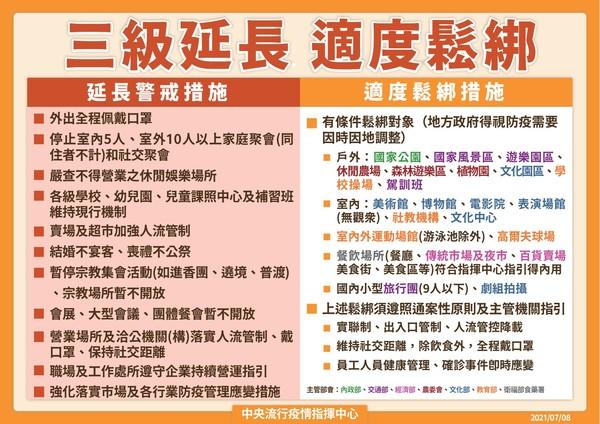 三級警戒延長至7月26日 餐廳內用、電影院將鬆綁並開放9人以下國內小型旅行團 @YA !野旅行-吃喝玩樂全都錄