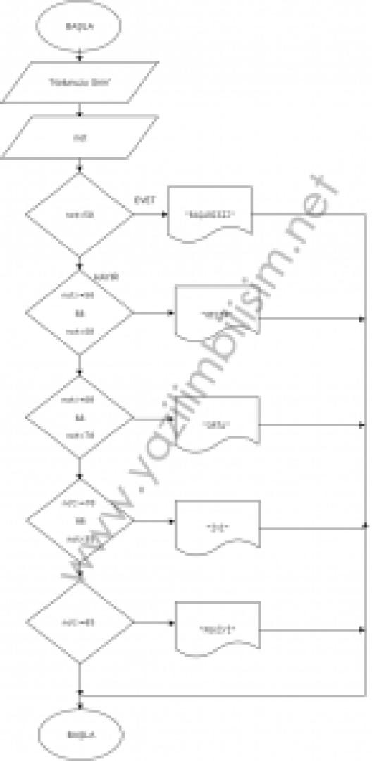 100lük sistemde notu girilen öğrencinin notunu 5lik sisteme çevirme yapan algoritma ve akış şemasını