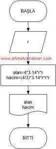 kure_alan_hacim