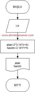 silindir_alan_hacim