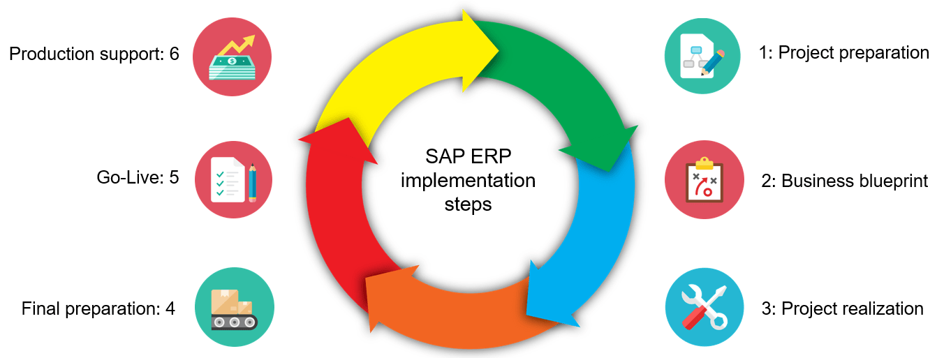 SAP implementation steps
