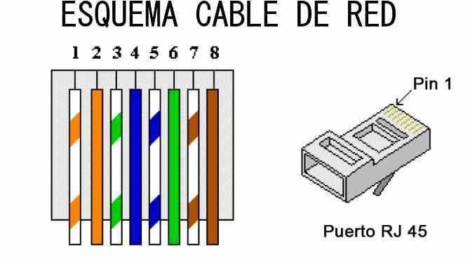 como fabricar un cable de red a medida