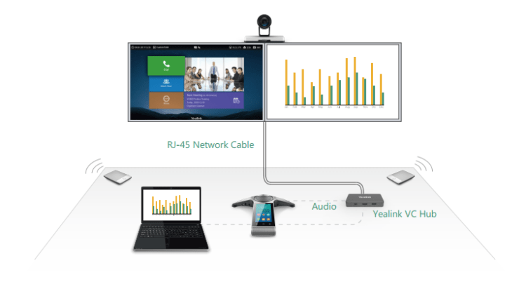 All-in-one Design Creates Easier Meeting Experience and Simpler Deployment