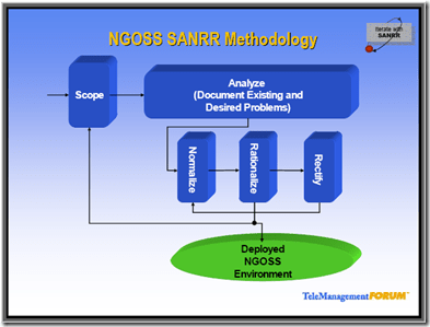 ngoss sanrr methodology