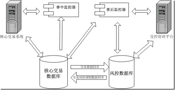 风控系统架构