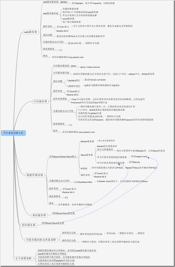 平台系统部署方案