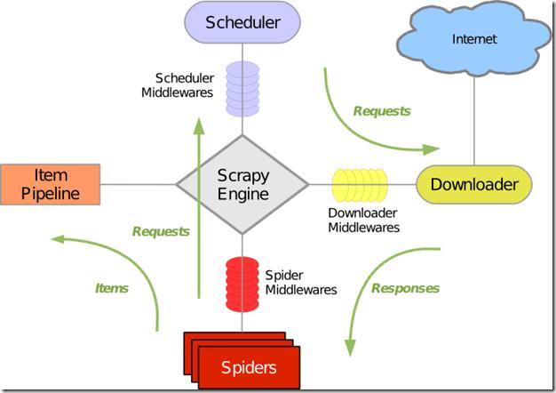 scrapy_architecture1