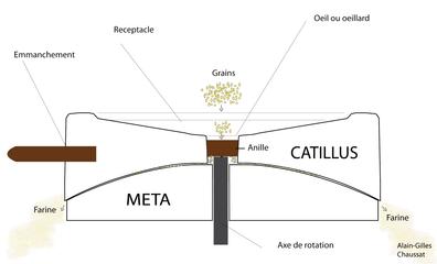 moulin a grain wikipedia