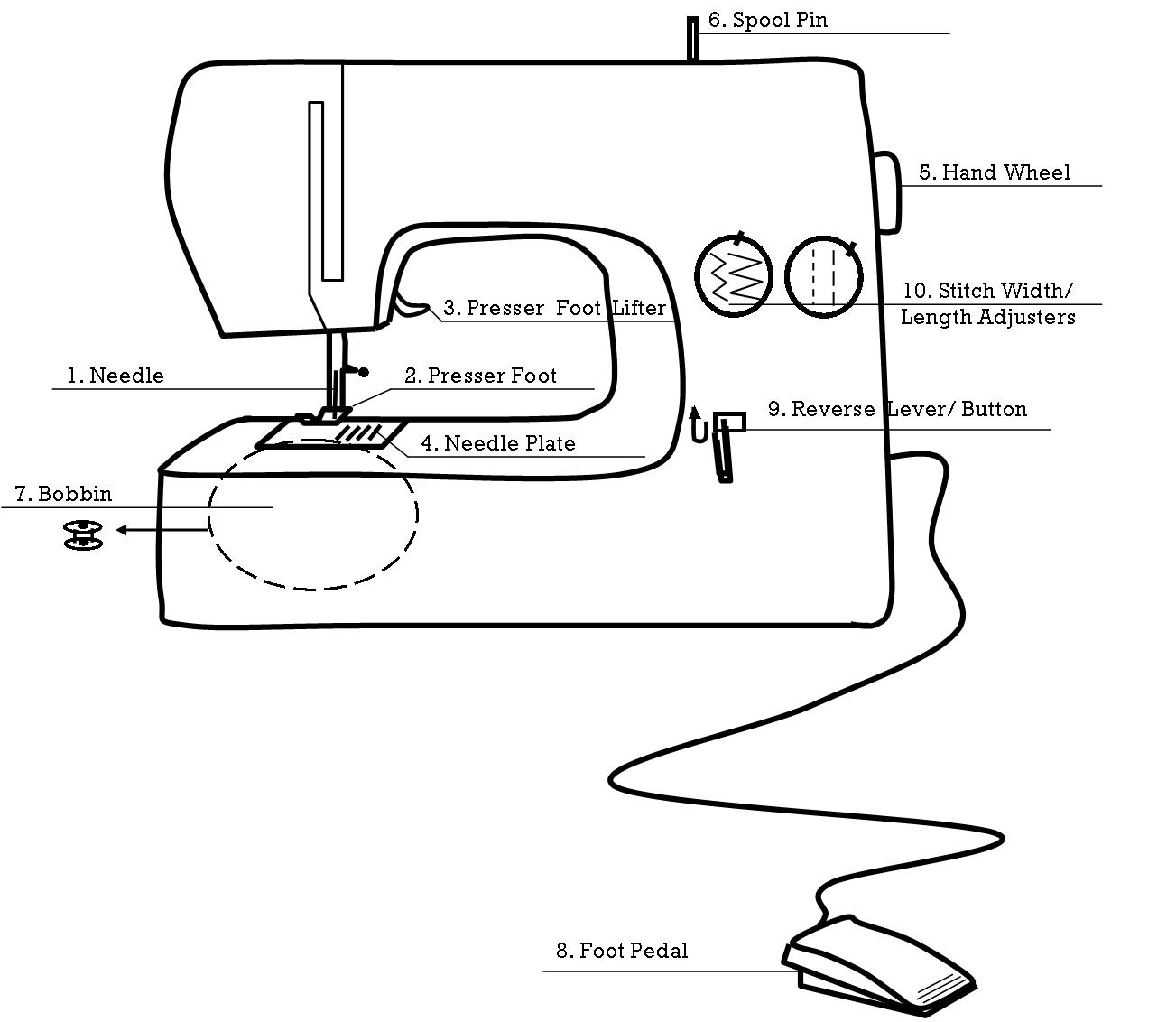 Sewingmachine Yellow Spool