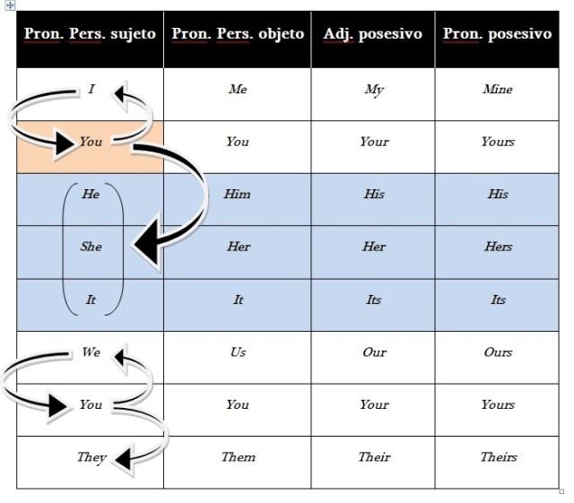 estilo directo - indirecto cambios en pronombres