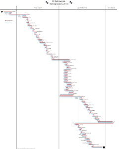 El Retroceso timeline