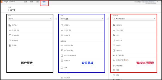 Google Analytics的管理介面