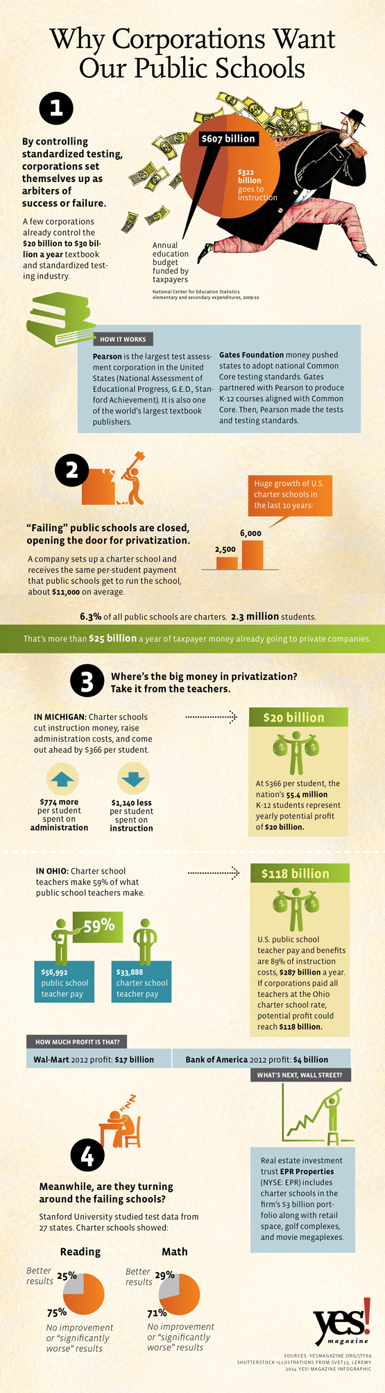 Why Corporations Want Our Public Schools
