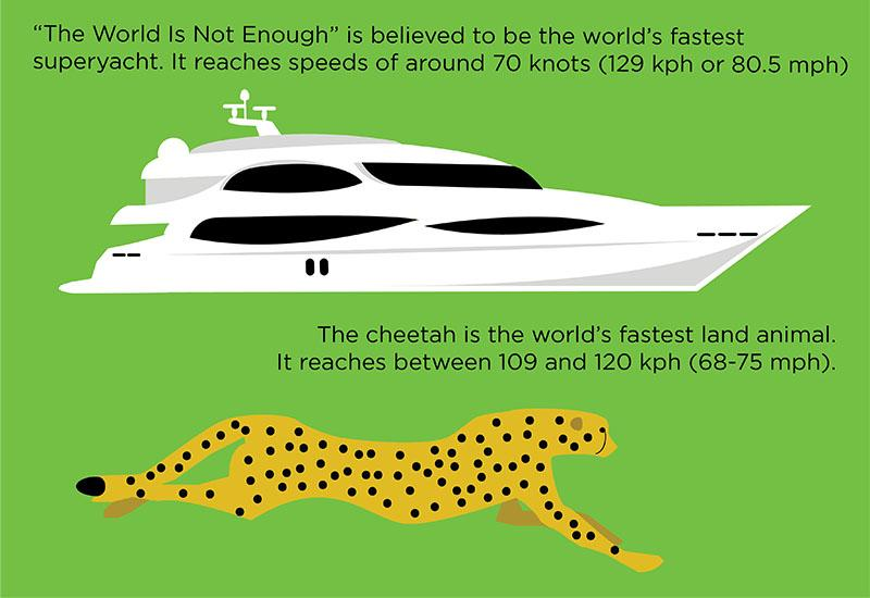 Yachting Anomalies – The world is not enough
