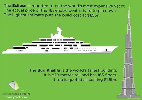 Yachting Anomalies