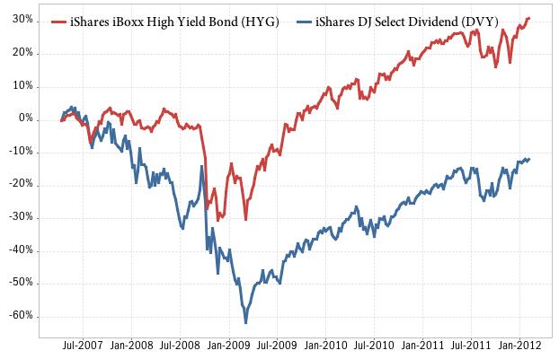 Are Securities Same Stocks