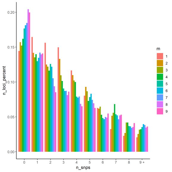 Histogram of number of SNPs per locus