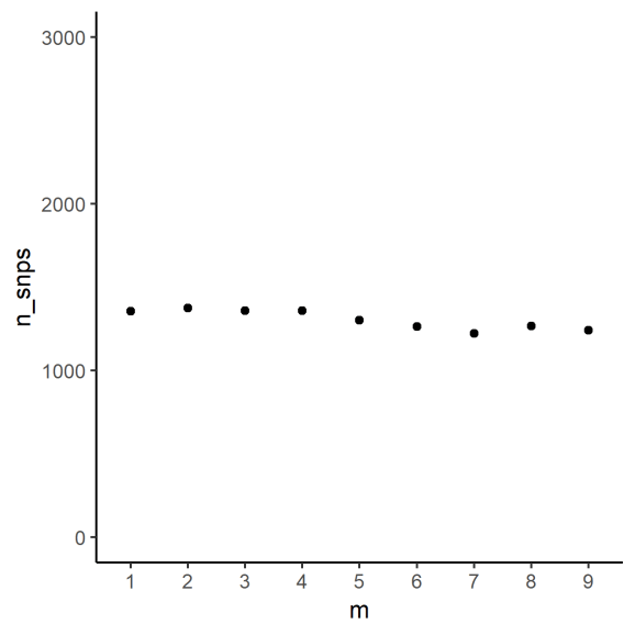 Scatterplot of parameter and total SNP count