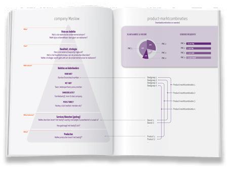 Yiist Handbook Maslow