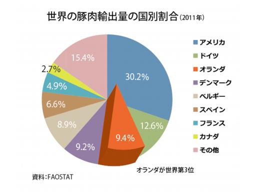 世界の豚肉輸出量の国別割合【2011年】