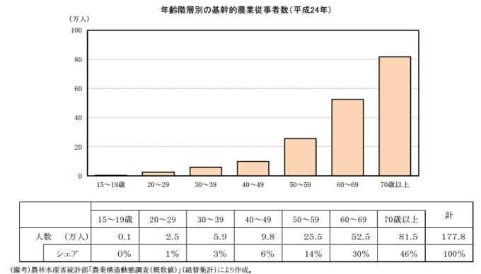 2012年における日本の年齢毎の農業就業者とその割合