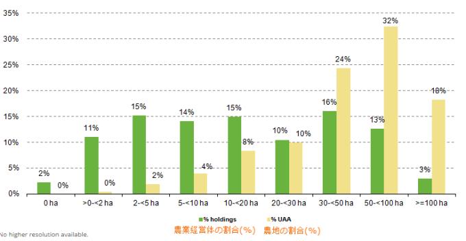 オランダの2010年の各ha区分における農業経営体の割合(緑色)と農地の割合(黄色)