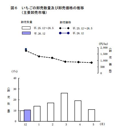 日本いちごの平均卸価格(平成26年).png