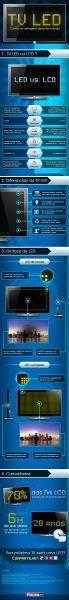 Led ou LCD? Qual é a melhor tecnologia