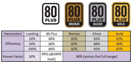 80 plus