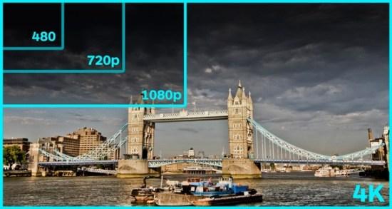 resolução normal vs HD vs Full HD VS Ultra HD