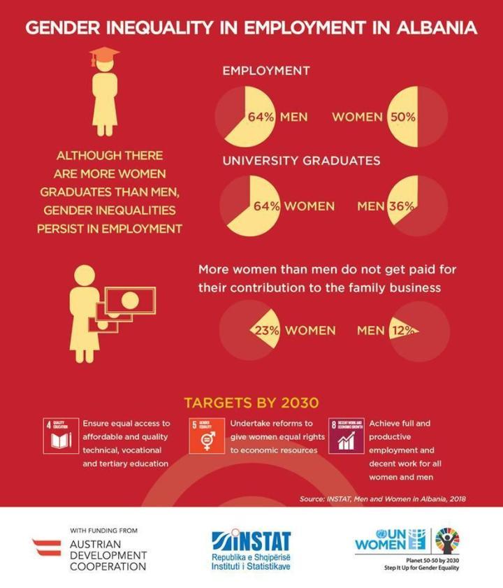 Gender Inequality in Employment in Albania regarding Women's Rights in Albania