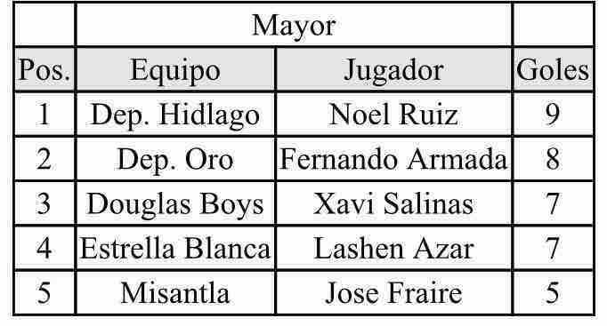 Liga Douglas-Goleadores-Division Mayor