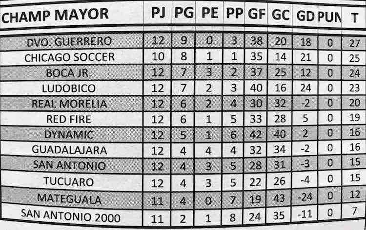 Liga Latinoamericana-Tabla