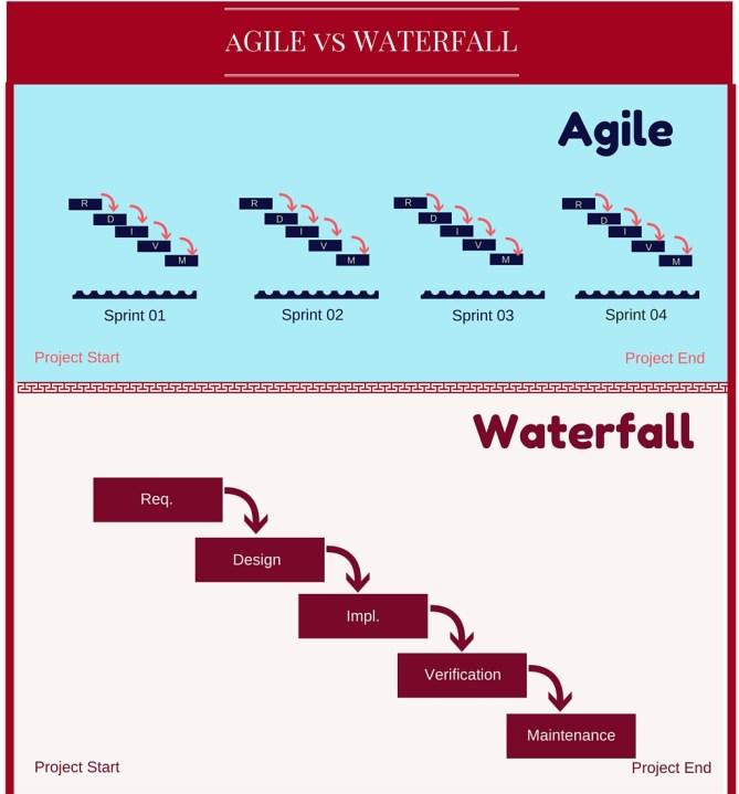 Diferencias Ágiles vs Cascadas en Metodologías de Desarrollo de Software