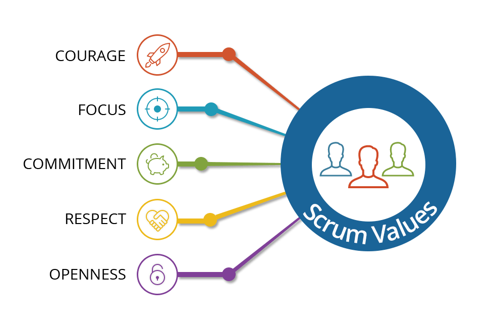 yodiz-Scrum-Values ​​
