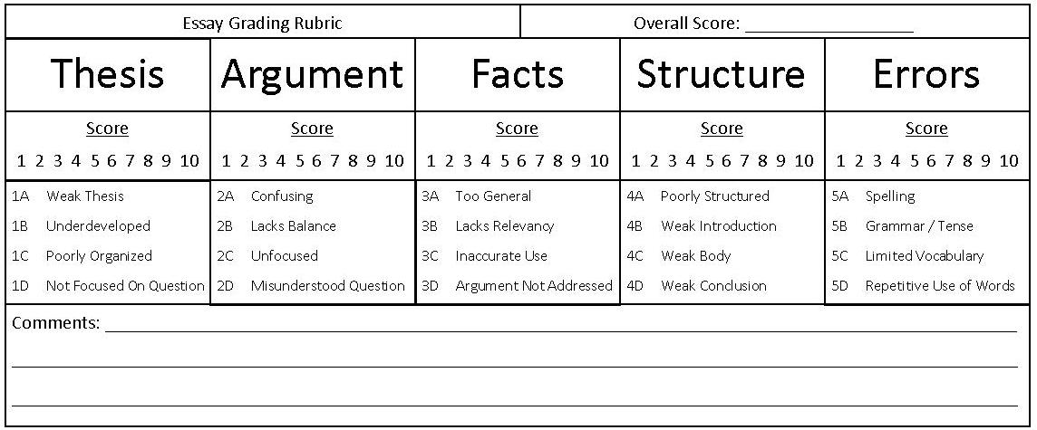 scoring rubrics for essay questions Goals and objectives are measured by a performance assessment in the courses required for the philosophy major specifically, student performance in writing essays, and essay exam questions, will be measured using the follwing standardized grading rubrics.