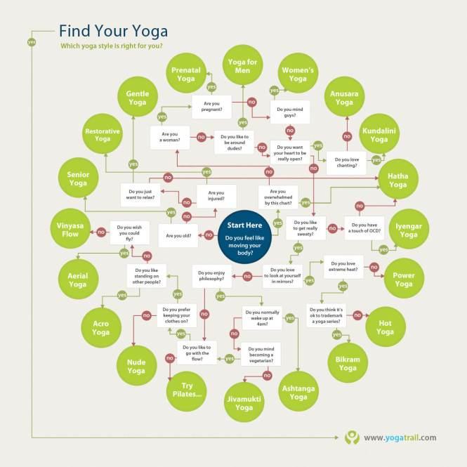 popular yoga styles