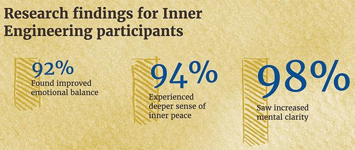 Inner-Engineering-Stats-2