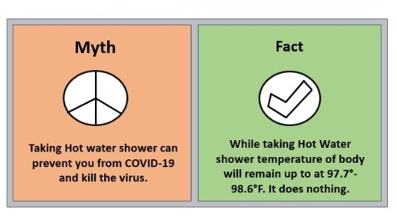 Myth 6 Taking Hot water shower can prevent you from COVID-19 and kill the virus.
